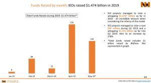 IEO funds raised by month 2019