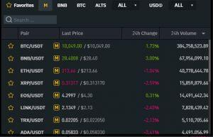 crypto margin trading at Binance