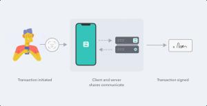 ZenGo propose un portefeuille cryptographique sans clé