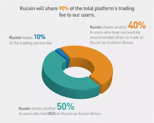 Les profits de partage de KuCoin