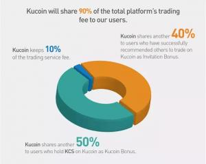 KuCoin profit sharing
