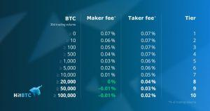 HitBTC fees review