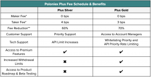Poloniex review account tiers