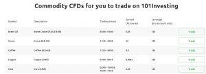 101Investing review commodities CFD