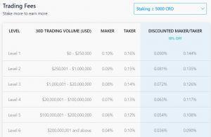 Crypto.com exchange fees