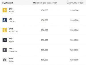 eToro US transaction limits