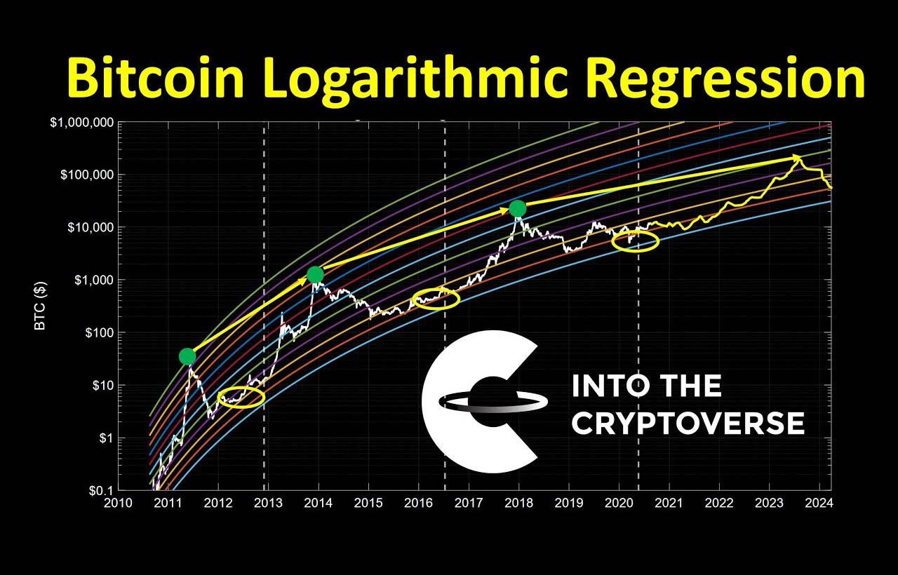 Bitcoin Price Prediction Using Logarithmic Regression