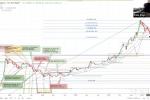 Trading Bitcoin mit ToneVays - was gibt es Neues? [EN]